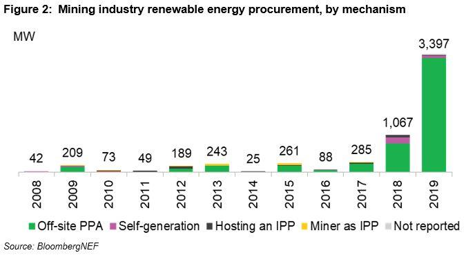 过去十年全球矿企采购清洁威尼斯城电力达5.9GW