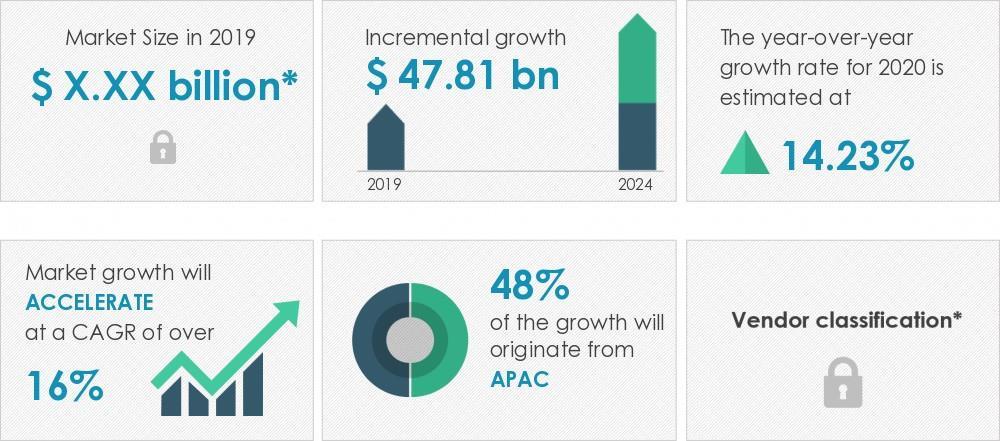 2020-24全球锂离子电池市场规模将增加478亿美金