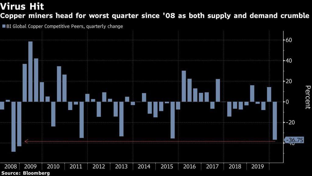 彭博社:全球铜企将迎来2008年以来最糟糕的季度