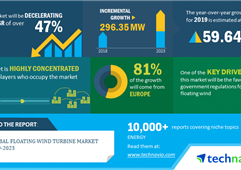 2024年全球浮式海上风电装机将增加296兆瓦
