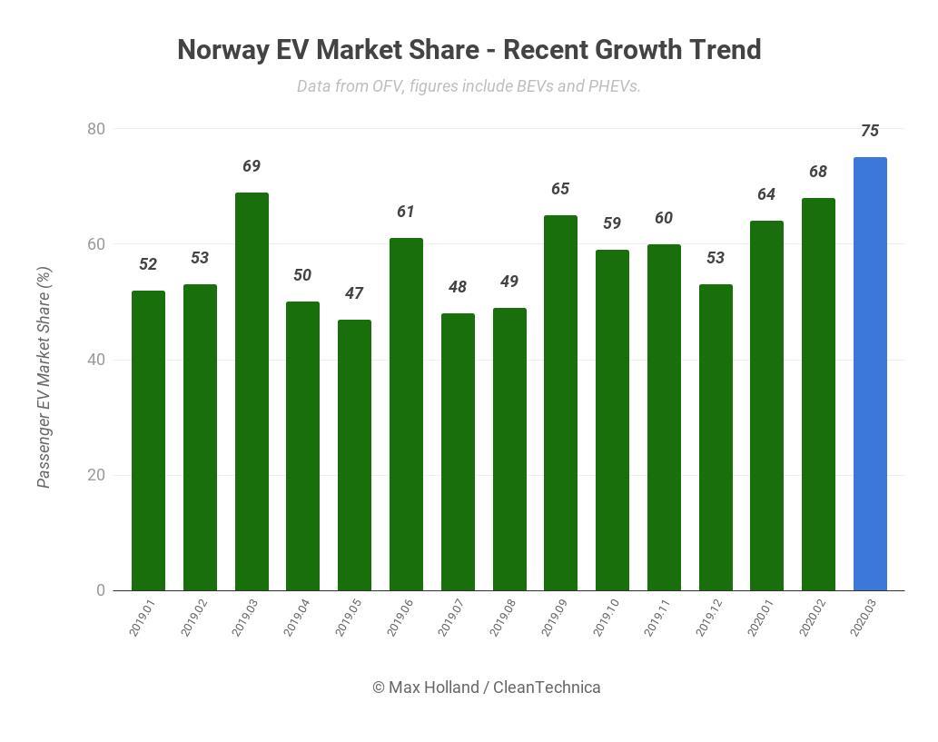 3月挪威电动汽车销量占比例超75% 创历史新高