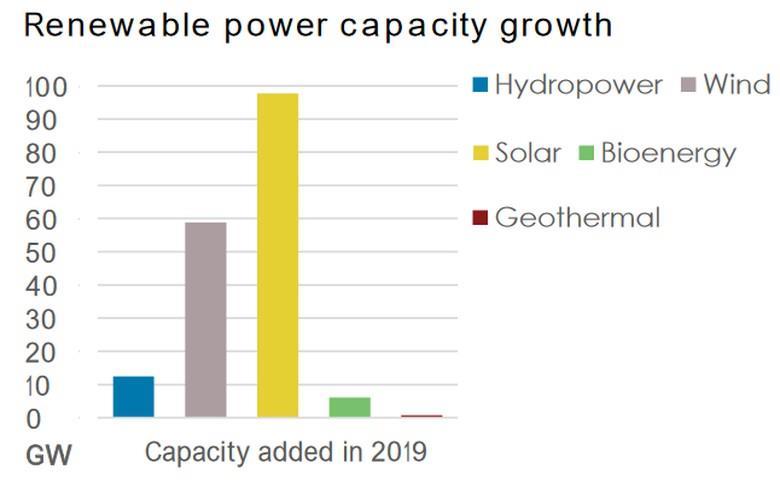 2019年全球新增可再生能源装机容量176吉瓦