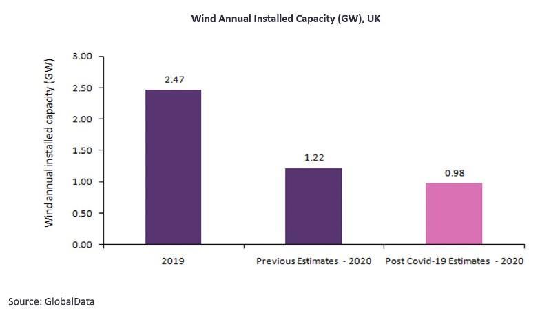 2020年英国新增风电装机预测下调至980兆瓦