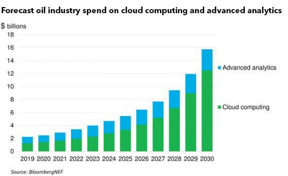 2030年油企对云计算与分析投入将达到157亿美元