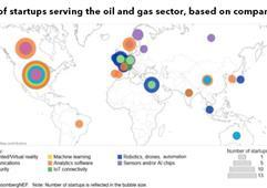 到2030年石油行業高級分析支出將達到30億美元