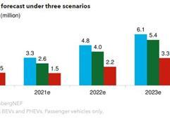 2020年电动乘用车销量预计降18%至170万辆