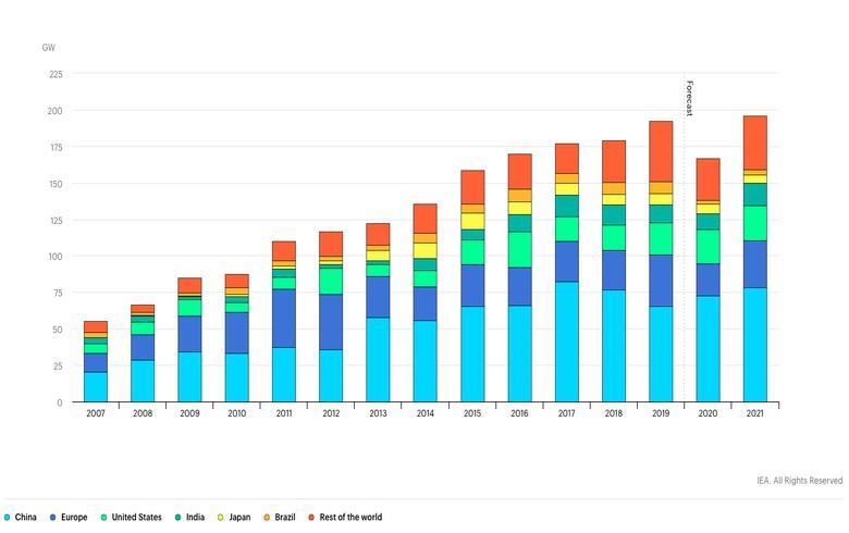 IEA:2020年全球新增可再生能源装机预降13%至167GW