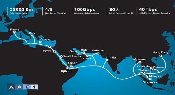 亞洲-非洲-歐洲海底光纜系統AAE-1完成擴容