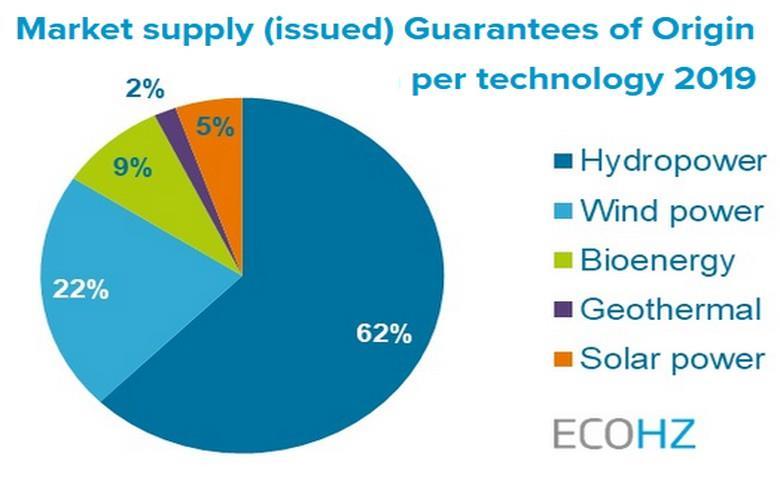2019欧洲对具有原产地担保的可再生能源需求增长11.7%