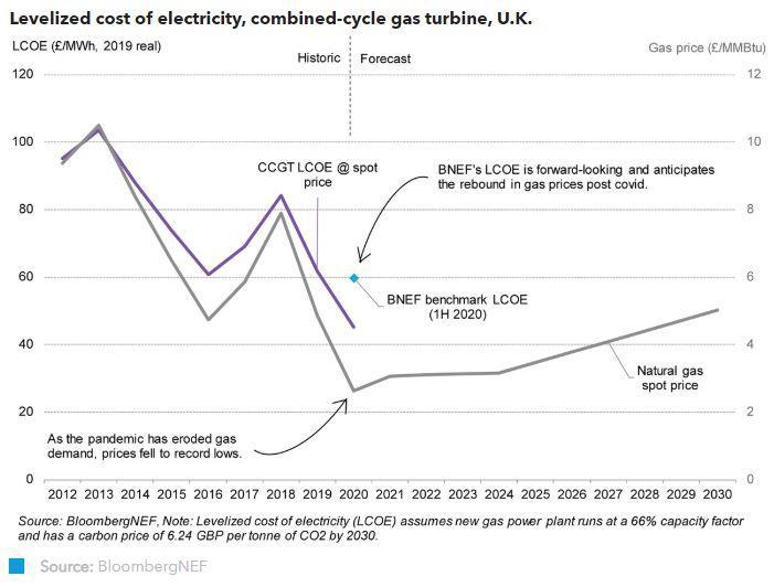 Covid-19大流行致英国天然气发电成本下降27%