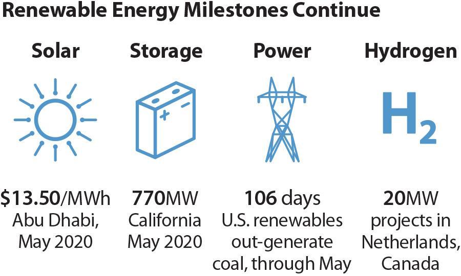 IEEFA:新冠疫情致全球太阳能资金成本大幅下降