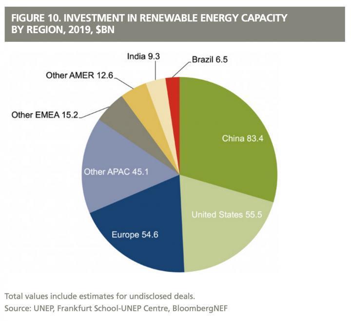 到2030全球新增可再生能源826GW 总投资近万亿美金