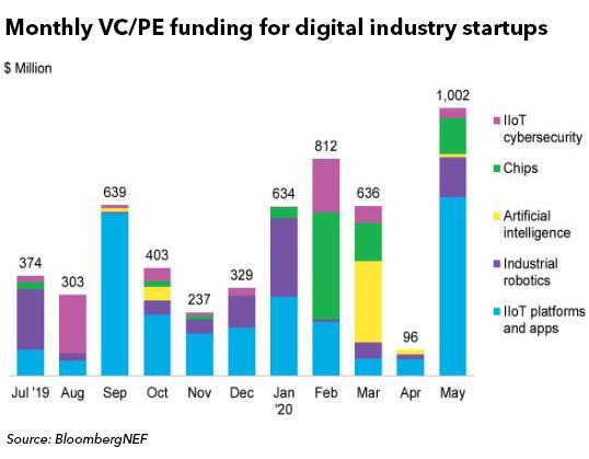 5月份全球数字产业初创公司获10亿美元融资 创新高
