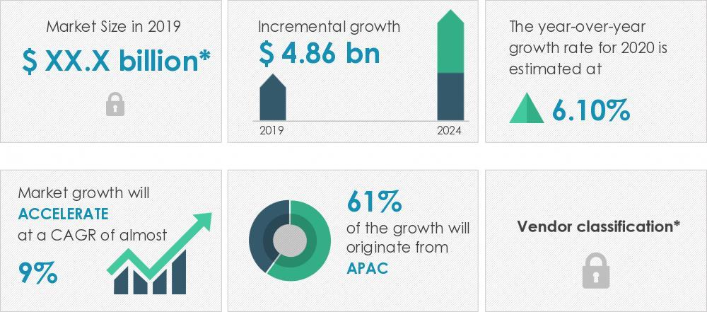 2020-24年全球固定式铅酸电池市场年复合增率近9%