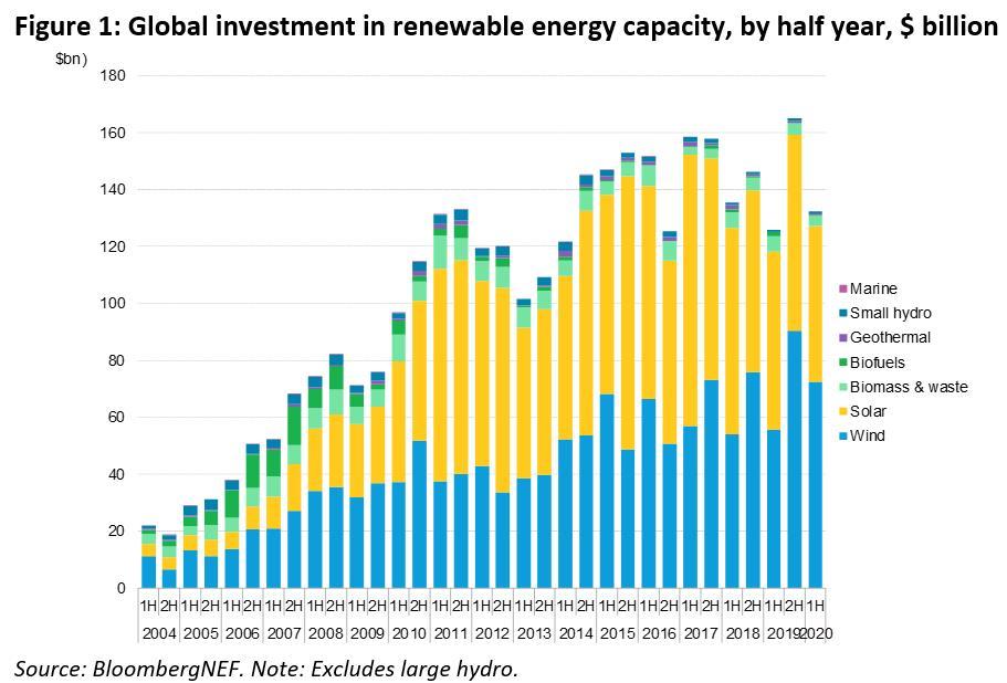 H1全球可再生能源投资增5% 海上风电同比暴增319%