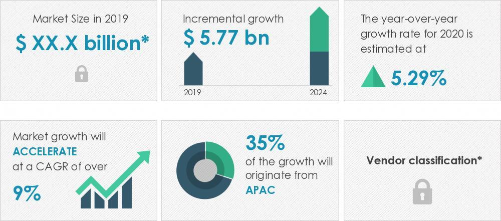 2020-24全球电池回收市场规模有望增长约58亿美元