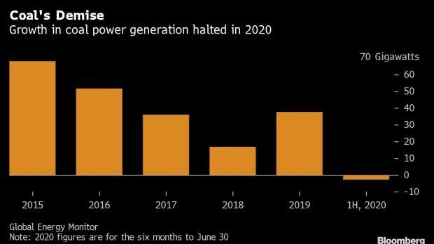 2020年上半年全球煤炭发电量首次出现下降