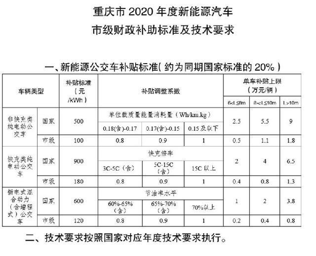 重庆2020年新能源汽车推广应用补贴标准出炉