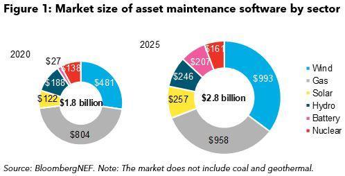 BNEF:今年电力行业软件支出成本将达32亿美元