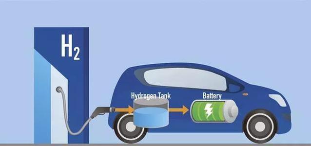 国能(辽宁)拟投100亿建辽宁首个氢能源示范基地