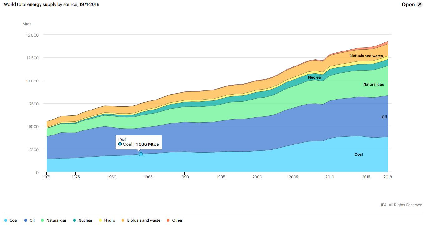 1973-2018年石油占全球能源供应比例下降近15%