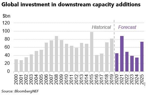 到2025全球炼油及综合化工产能年均投资达550亿美元