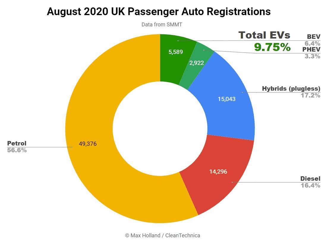 8月英国电动汽车市场份额增至9.75%