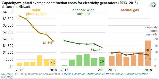 2013-2018年美国太阳能平均建筑成本下降50%