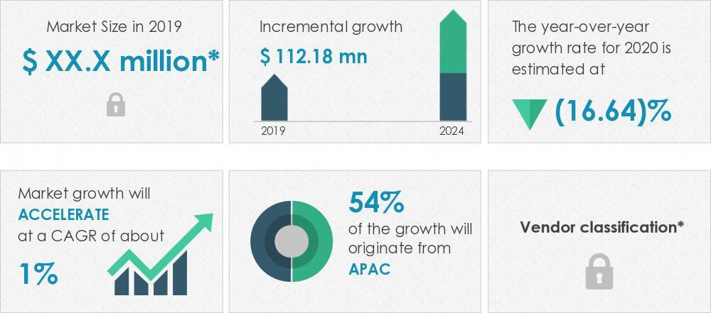 2020-24年全球汽车发动机线束市场年复合增率约1%