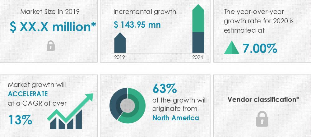 2020-2024年全球休旅车电池市场年复合增率超13%