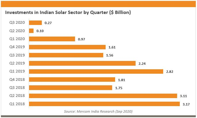 Q3印度太阳能投资同比下降69%至2.7亿美元