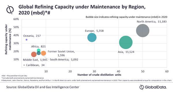 2020年亚洲炼油产能达到1152.4万桶/日