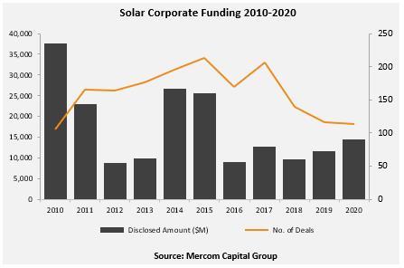2020年全球太阳能企业融资达145亿美元 同比增24%