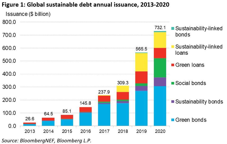 2020年全球可持续债务发行量达7321亿美元 创新高