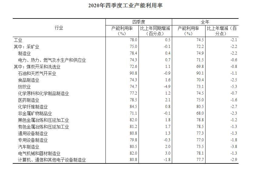 2020年四季度我国工业产能利用率为78.0%
