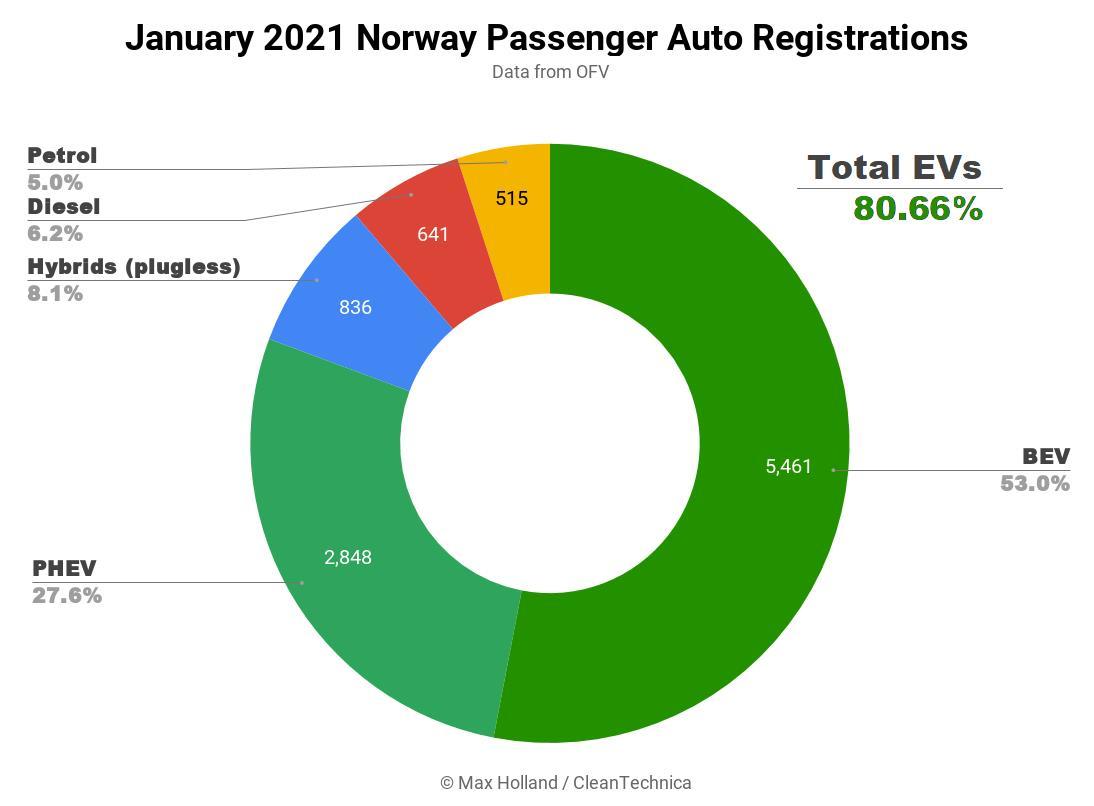 1月挪威电动汽车市场份额超过80%