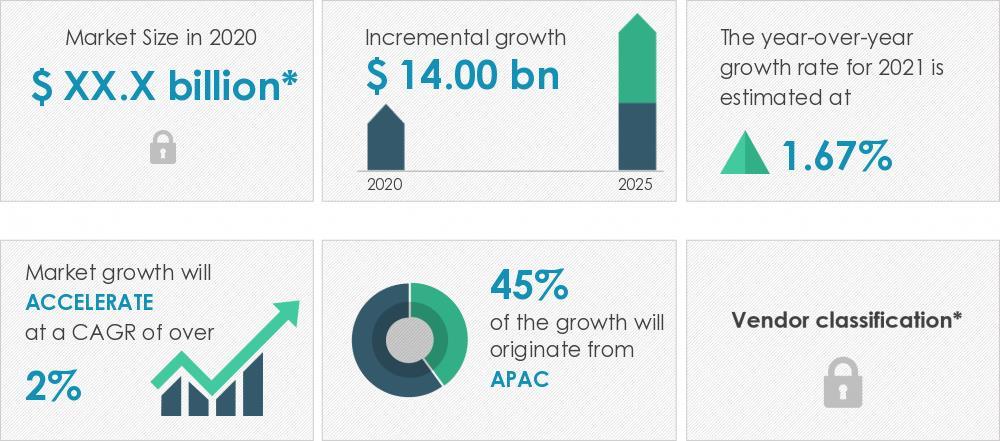 2021-2025全球冶金煤市场需求预计将增加140亿美元