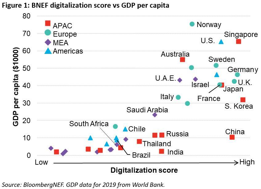 全球十大工业数字化市场 亚洲占四席