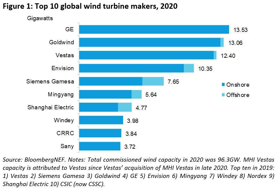 2020年全球新增风机容量96GW 同比增长59%