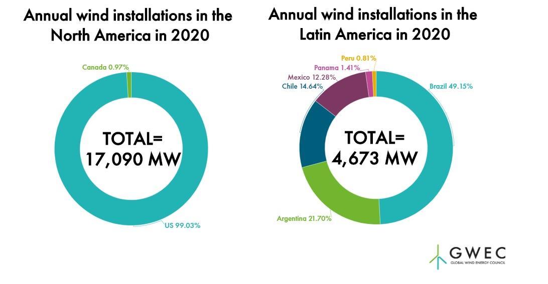 2020年北美和拉美地区新增风电接近22吉瓦