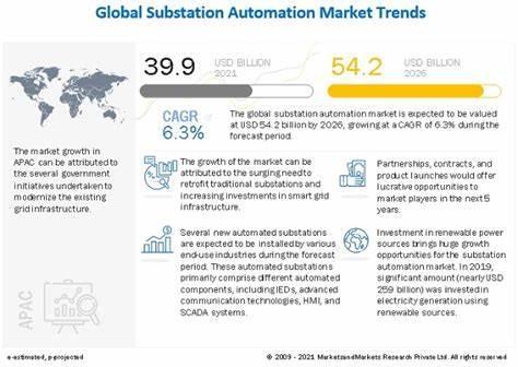2021-2026年全球变电站自动化市场年复合增率达6.3%