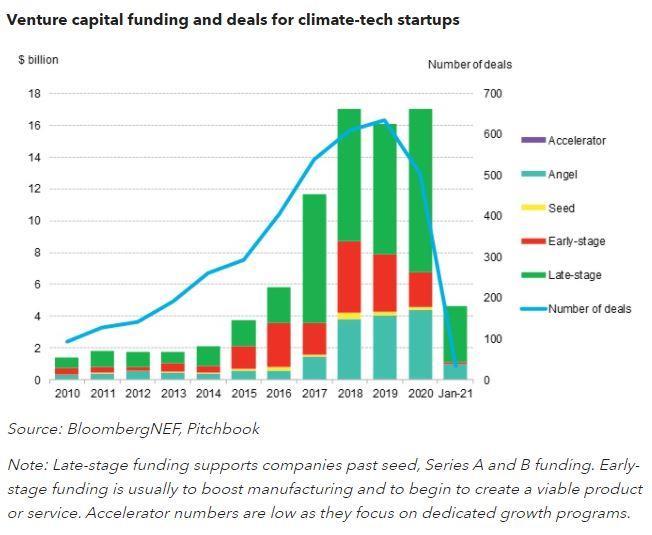 2020年全球气候技术初创公司获得风投170亿美元