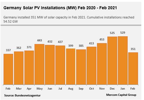 2月德国新增太阳能351兆瓦 环比下降33%