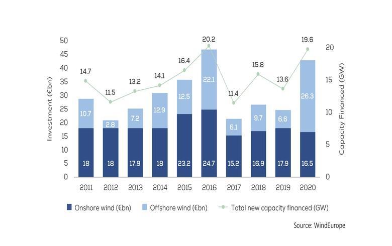 2020年欧洲新风电项目投资达428亿欧元 同比增75%