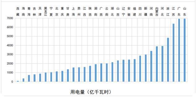 山东、广东、江苏位居2020年全国各省用电量排名前三