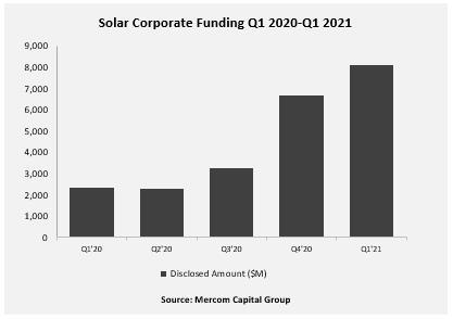 Q1全球太阳能企业融资81亿美元 环比增长21%