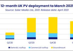 2021年英国预计新增并网太阳能光伏容量达1GW