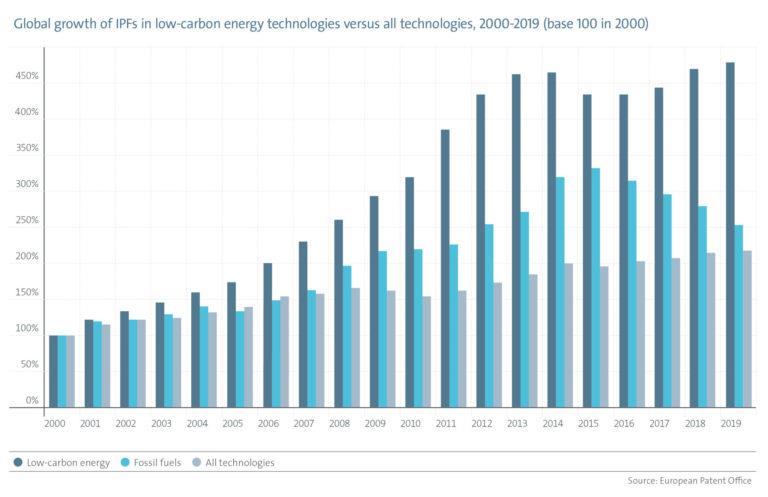 2017-2019年全球清洁能源创新速度明显放缓