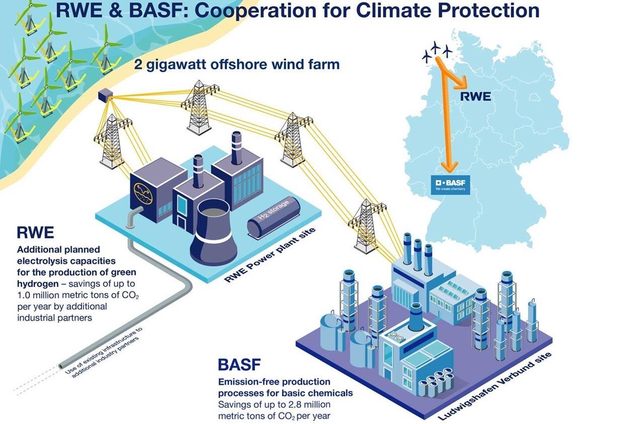 巴斯夫联合莱茵集团计划建设2吉瓦海上风电场