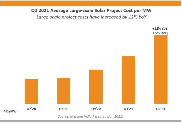 原材料緊缺致Q2印度大型太陽能項目成本飆升